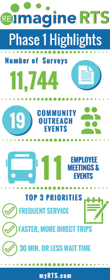 Phase 1 highlights: 11,744 surveys completed; 19 community outreach events; 11 employee meetings and events; Top 3 priorities: frequent service, faster more direct trips, 30 minute wait time or less